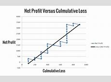 How Profitable Is Losing Money?   Trading Setups Review