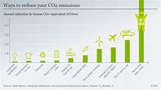 Travel Percentage To Fly Or Not To Fly The Environmental Cost Of Air Travel