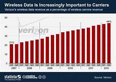 Verizon Chart Chart Wireless Data Is Increasingly Important To Carriers