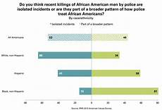 Race Killed By Police 2016 Chart Quot Isolated Incidents Quot Or Quot Broader Pattern Quot Deep Racial