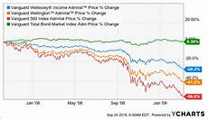 Vanguard Fund Performance Chart Supplemental Data To My Ride The Storm Out Article