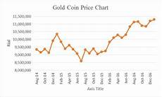 Gold Coin Prices Chart How To Invest In Iran