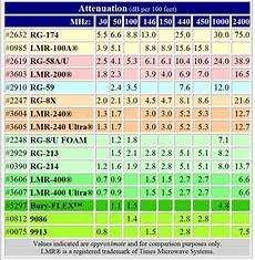 Coax Cable Sizes Chart Rg Coax Cable Table Brokeasshome Com