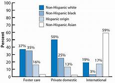 Welfare Distribution By Race Chart In America Race Ethnicity And Gender Aspe