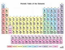 Colored Periodic Table Color Periodic Table Of The Elements Science Notes And