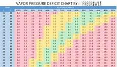 Vpd Chart Vapor Pressure Deficit Chart 187 Fregrowli