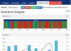 Downtime Chart How To Analyze Machine Downtime Sensrtrx