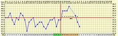 Normal Ovulation Temperature Chart Pregnancy Bbt Charts Search Results Calendar 2015