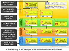 Kpis As A Base For Strategy Implementation
