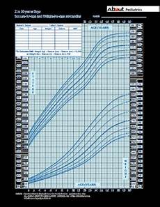 Cdls Growth Chart Growth Of A Baby Quotes Quotesgram