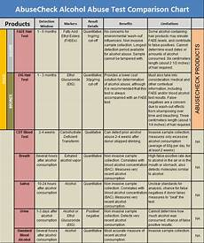 Etg Alcohol Chart Calculate Blood Alcohol Content Bac And Daily Alcohol