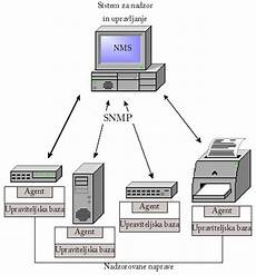 Snmp Protocol Snmp Protocol Driverlayer Search Engine
