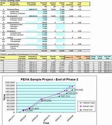 Evm Spreadsheet Phase Earned Value Analysis