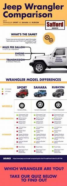 Jeep Wrangler Model Comparison Chart Best Jeep Wrangler For You Sport Vs Sahara Vs Rubicon
