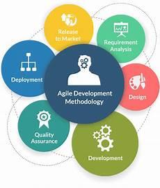 Agile Software Agile Development Growing Trend In Software Design