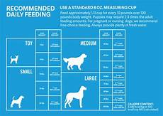 Puppy Feeding Chart By Weight Age How Much Should Dogs Eat Calculate How Much To Feed