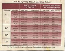 How To Cook Steak On A Bbq