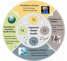 Translation Science About Translational Research Brown University