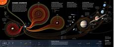 Chart Of Space Exploration One Poster Contains The History Of Space Exploration The