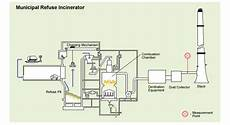 Acid Gas Incinerator Design Stable Long Term Measurement Of Exhaust Gases In