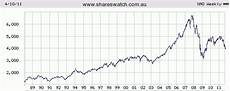 Can Asx Chart The Asx All Ordinaries And The Commodities Bubble