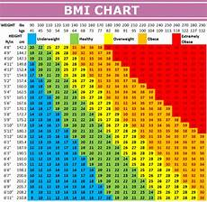 Bmi Chart Metric Trump Lied On His Medical Disclosure Again Is 6 Quot 2
