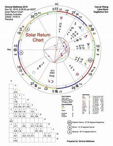 Solar Return Chart Aetheric Healing Solar Return Report Annual Upgrade