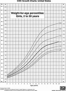 Height Percentile Chart Girl Weight Chart For Girls 2 To 20 Years