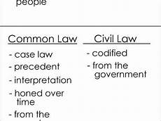Common Law Vs Civil Law Common Law Vs Civil Law Youtube