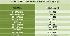 Testosterone Blood Levels Chart Normal Testosterone Levels In Men By Age