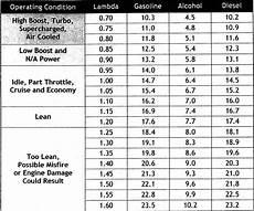 E85 Air Fuel Ratio Chart Vwvortex Com Need Help Adjusting My Fuel With
