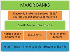 Who Trades Forex?   The Forex Market Players Explained
