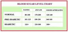 Dangerous Low Blood Sugar Levels Chart Normal Blood Glucose Level Table Brokeasshome Com