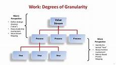 How Do Degrees Work Work Degrees Of Granularity 11