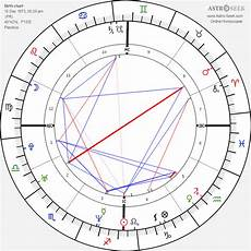 Actor Surya Birth Chart Birth Chart Of Surya Bonaly Astrology Horoscope