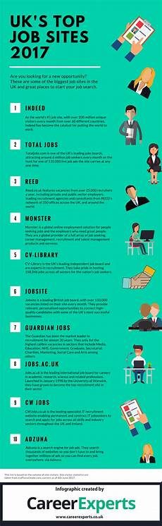 Top Ten Job Search Sites The Uk S Top Job Sites 2017 Revealed