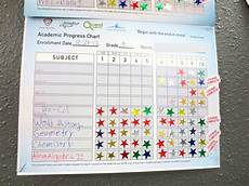 School Progress Chart Creationist Charter Schools Not Just For Texas Not Up To