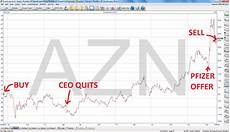 Share Price Chart Case Study 3 Year Investment In Astrazeneca Plc Returns