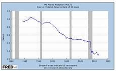 Money Multiplier Chart What Is The Money Multiplier