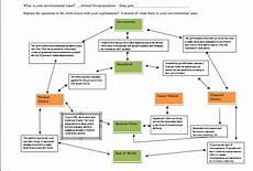 Water Pollution Circular Flow Chart Citizens For Pet Welfare Data Support 6 01