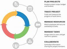 Project Management Charts And Diagrams Top 4 Project Management Gantt Charts Products Compared
