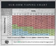Ohm Chart Sub Ohm Vaping Guide For Beginners