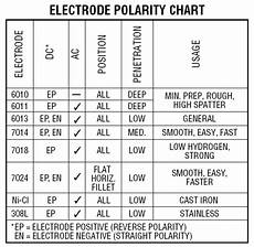 7018 Welding Rod Sizes Chart Electrodes And Amps