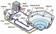 How A Spa Or Hot Tub Works Par Pool Amp Spa