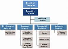 Fqhc Organizational Chart Nonprofit Org Chart Definition Amp Key Points Org Charting