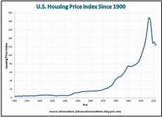 London Sugar No 5 Price Chart Oregon Ranks No 6 In Housing Market For 2017