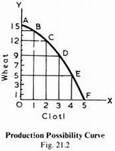 Ppc Curve Production Possibility Curve Explained With Diagram