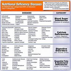 Mineral Deficiency Symptoms Chart Nutritional Deficiency Diseases Nutritional Deficiencies