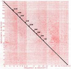 Mhz Chart Frequency To Meter Conversion Chart For Hams Amp Swl S June