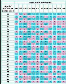 Chinese Baby Birth Chart Chinese Gender Chart Baby Gender Calendar Baby Stuff